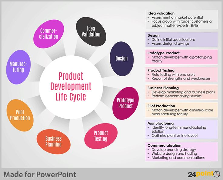 110 best images about versatile uses of 24point0 slides for Product development consulting