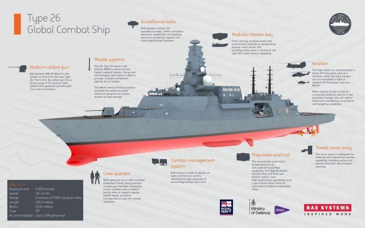 Megkezdődött a legújabb brit hadihajók gyártása - HTKA - Haditechnikai Kerekasztal