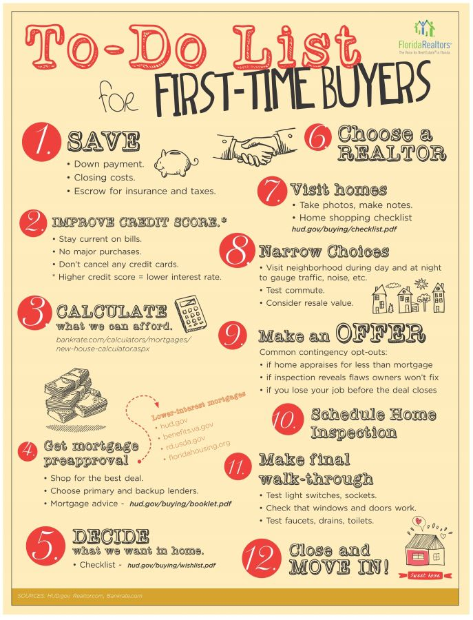 Checklist for First Time Home Buyers