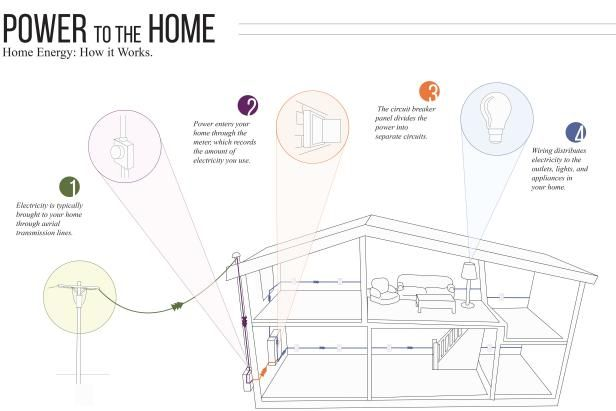 Get to Know Your Home's Electrical System   DIY Electrical & Wiring How-Tos - Light Fixtures, Ceiling Fans, Safety   DIY