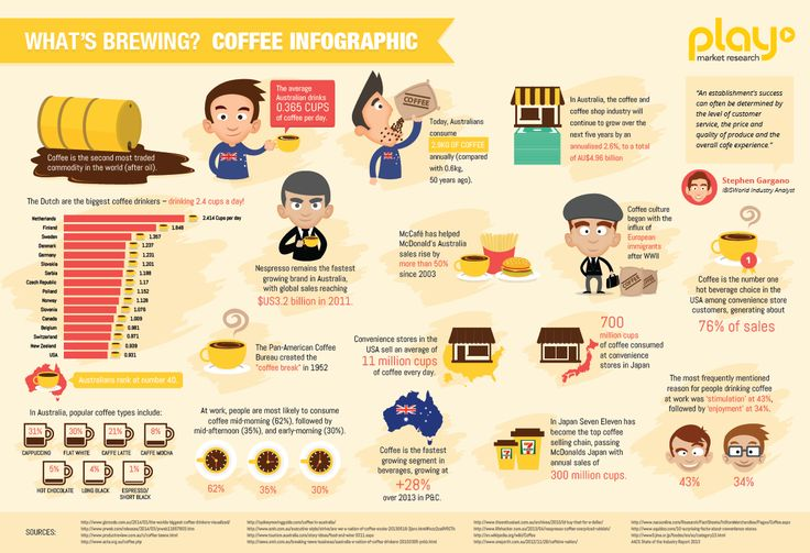WHAT'S BREWING? COFFEE INFOGRAPHIC | PLAYMR  infographic, research, beverages