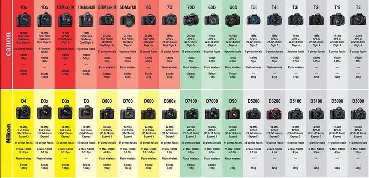 Differences between Nikon and Canon models #canon #nikon #cameras #dsrl #reflex