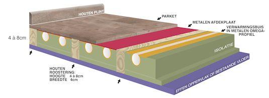BRIOTHERM | RENOPLUS Vloerverwarming - Voor renovaties