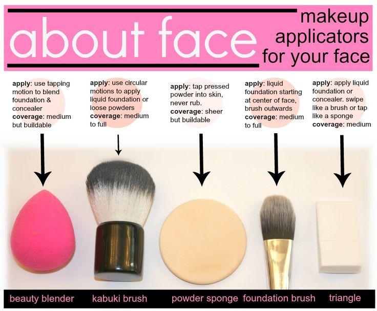 Makeup brush uses, coverage and explanations  #blushingbasics