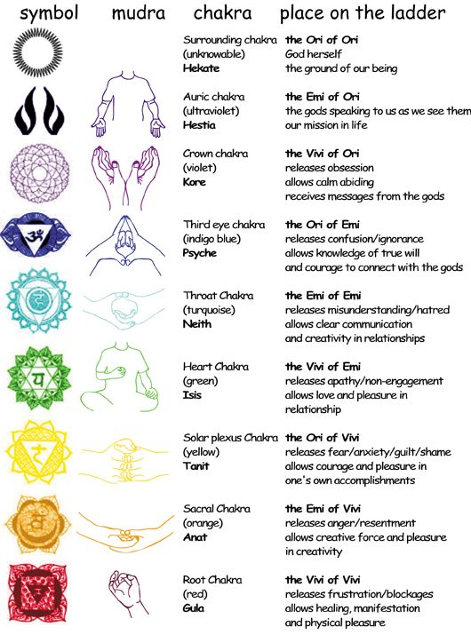 chart of the Ladder: colors, chakras mudras, and soul connections