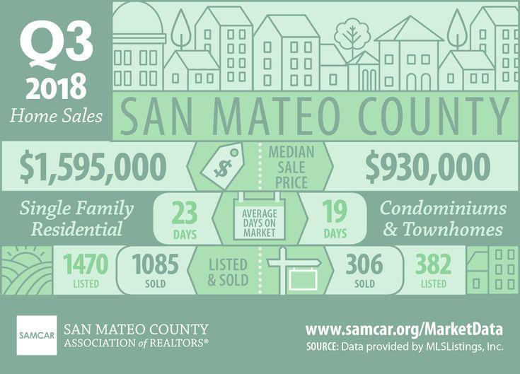 Infographic san mateo county home sales statistics q3