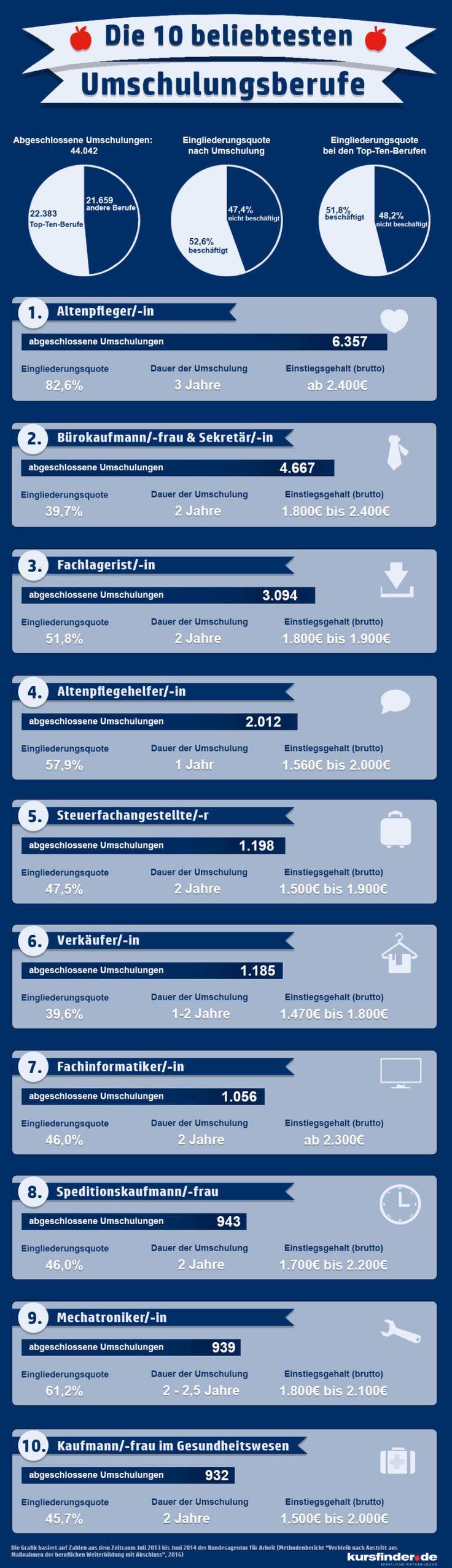 http://berufebilder.de/wp-content/uploads/2017/01/infografik_beliebteste_umschulungen.jpg Deutschlands beliebteste Umschulungen: Top 10 der Weiterbildungs-Jobs #Arbeitsagentur #Lebenslauf #Weiterbildung #Bildung