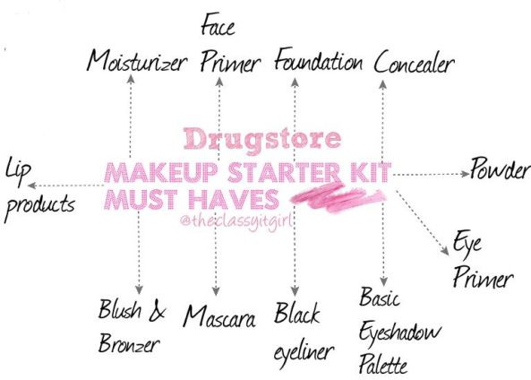 Drugstore Makeup Kit-everything you need to have in a makeup starter kit! xo