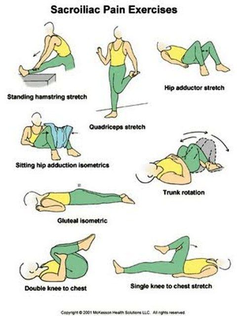 Exercise for sacroiliac joint dysfunction