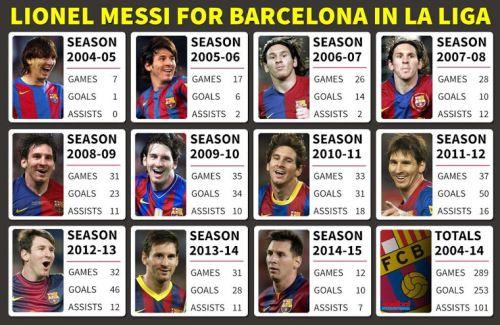 Lionel Messi del Barcelona 2004 - 2015