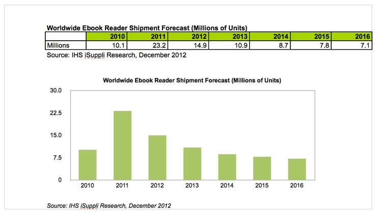 83 best ebook ereader stats and charts images on pinterest httpisupplihome and consumer fandeluxe Images