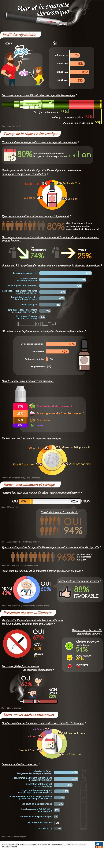 Cigarette électronique (infographie) Vous et la cigarette électronique