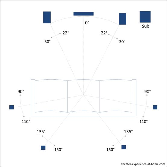 home theater speaker placement for a 7 1 surround sound system bassment finish pinterest. Black Bedroom Furniture Sets. Home Design Ideas