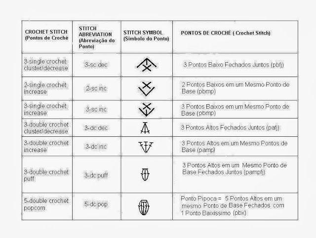 SIMBOLO E NOMES DOS POSTOS DE CROCHÊ INGLÊS / PORTUGUES