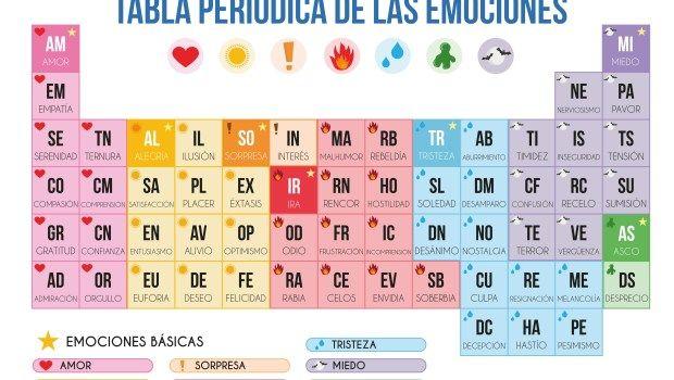 Tabla Periodica Emociones Poster 1 Metro Page 0001 Orientación Andújar Recursos Educativo Tabla Periodica Tabla Periódica Para Imprimir Educacion Emocional