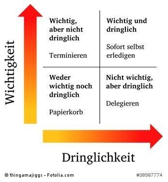 Eisenhower Matrix ...repinned für Gewinner!  - jetzt gratis Erfolgsratgeber sichern www.ratsucher.de