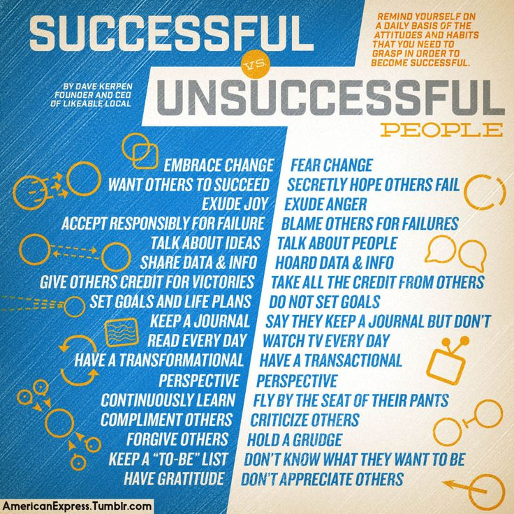 successful and unsuccessful entrepreneurs