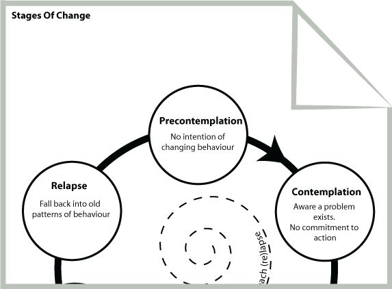 So many awesome free CBT worksheets and eductional resources!  Stages Of Change http://psychology.tools/download-therapy-worksheets.html