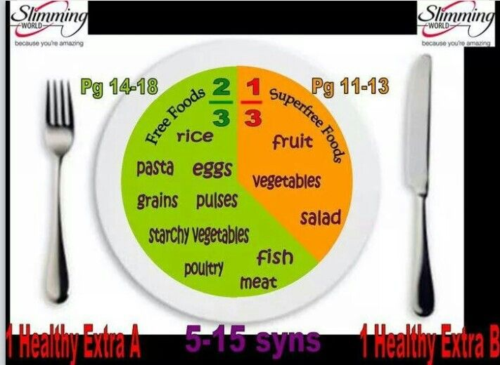 Slimming World Extra Easy Plate Diagram Skinny Foods