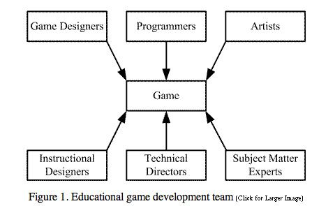 The Process of Game Creation & the Game Design Document