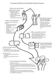 36 best Person Centred Planning images on Pinterest