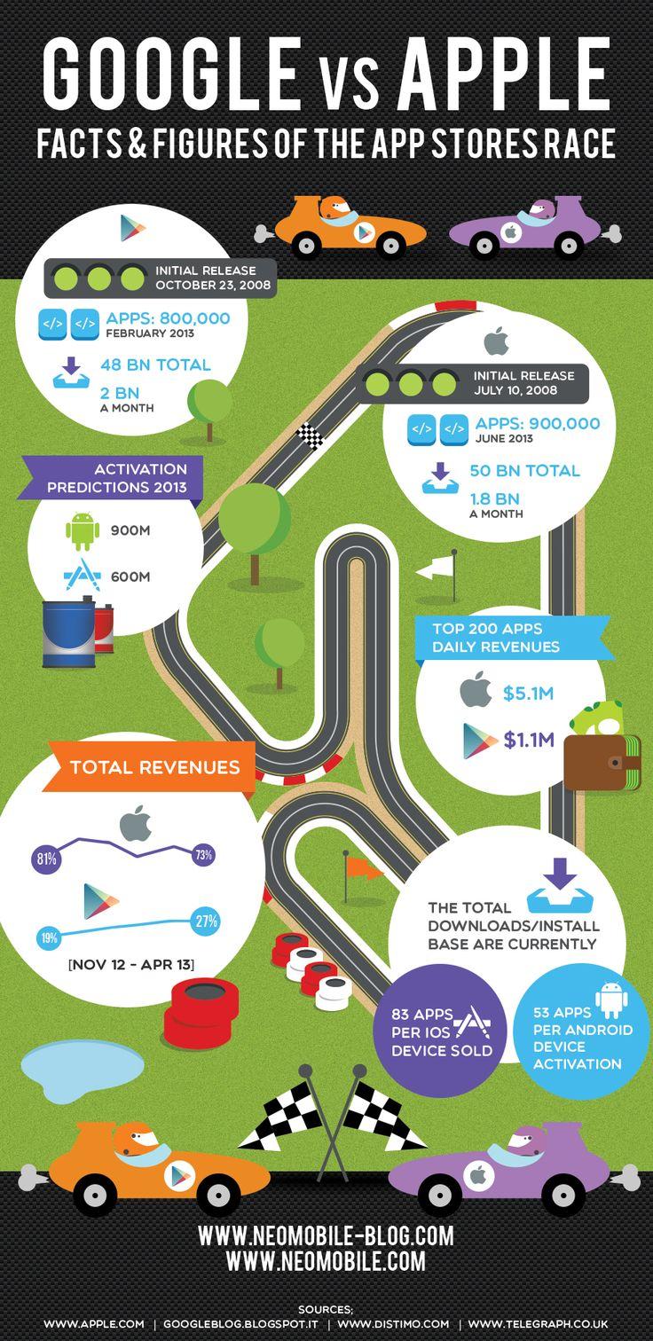Google vs. Apple: Facts & Figures #Infographics