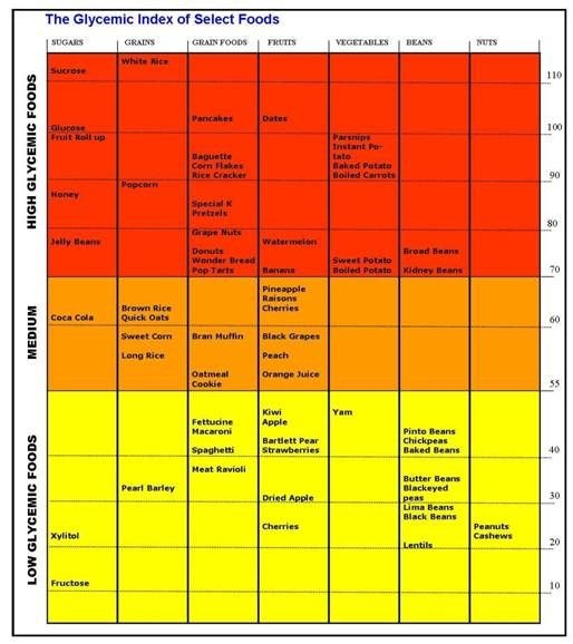 47 best Glycemic Index images on Pinterest Glycemic index, Health - Glycemic Index Chart Template