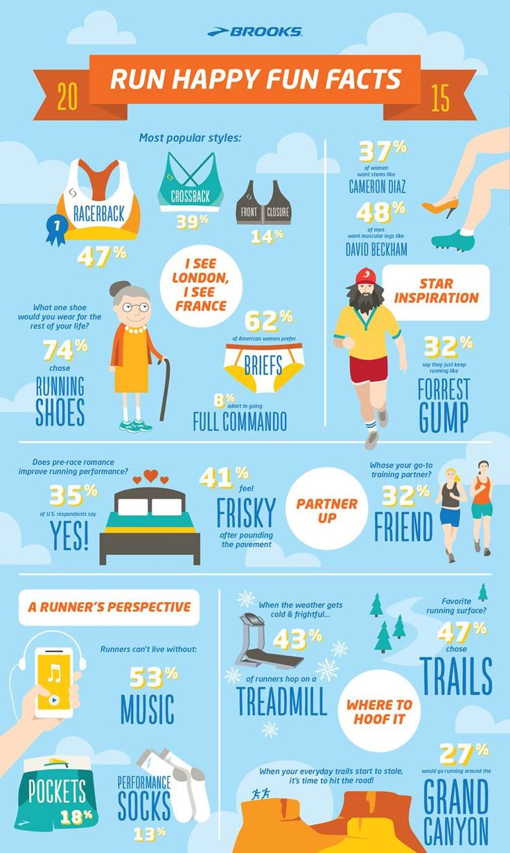"""""""Run Happy Fun Facts"""" infographic 