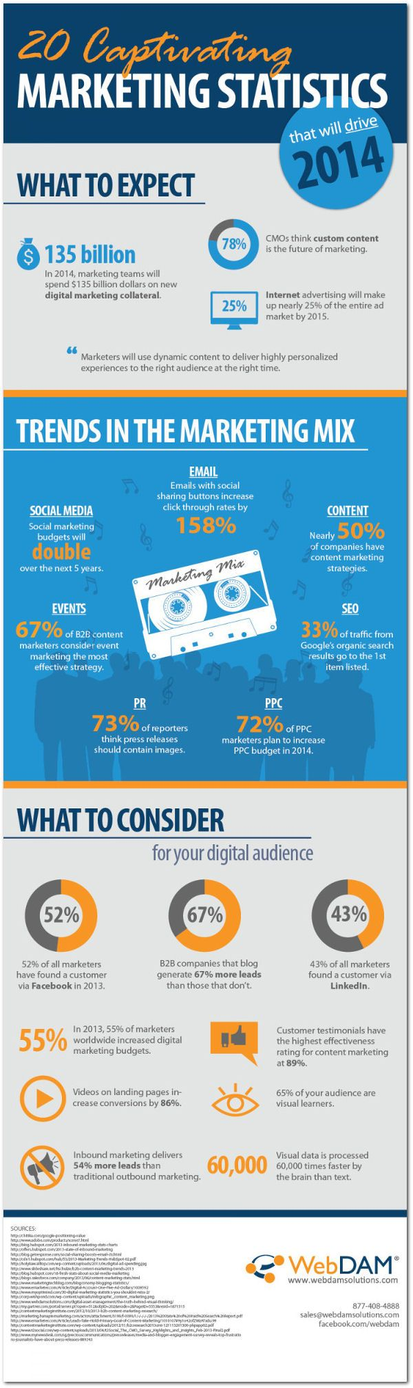 20 marketing statistics 2014 infographic 20 Statistics That Will Drive 2014 Marketing Strategies [Infographic]