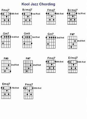 Resultado de imagen de jazz chords voicing in guitar | Music