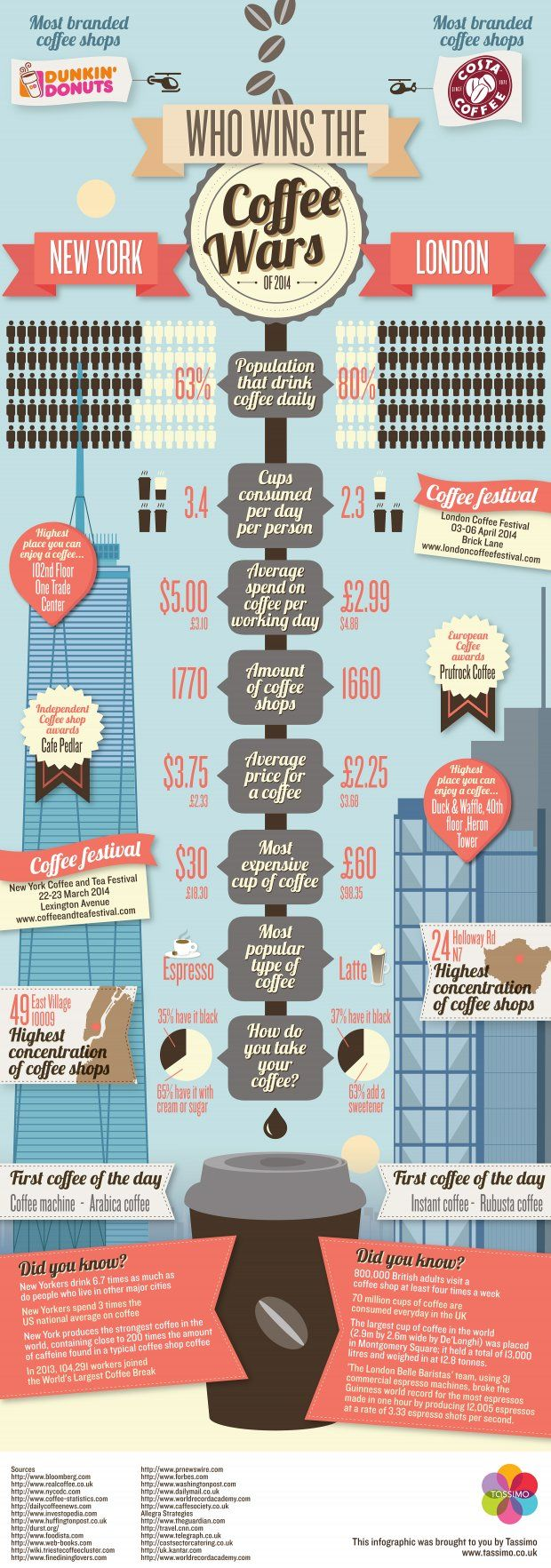 New York vs London, a Detailed Comparison of Coffee Prices & Consumption |Foodbeast