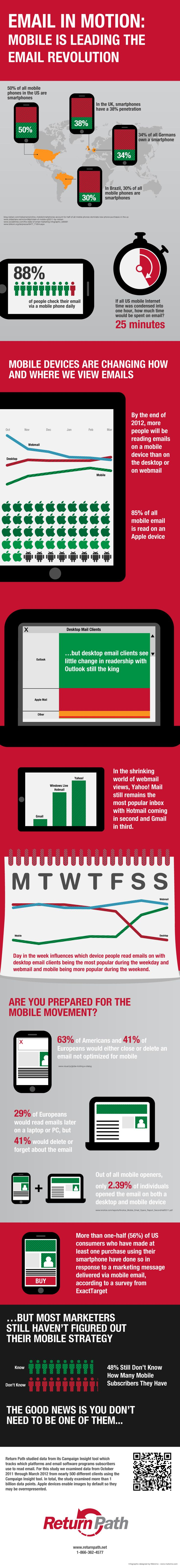 Email in Motion - Mobile is Leading the eMail Revolution #Infographic