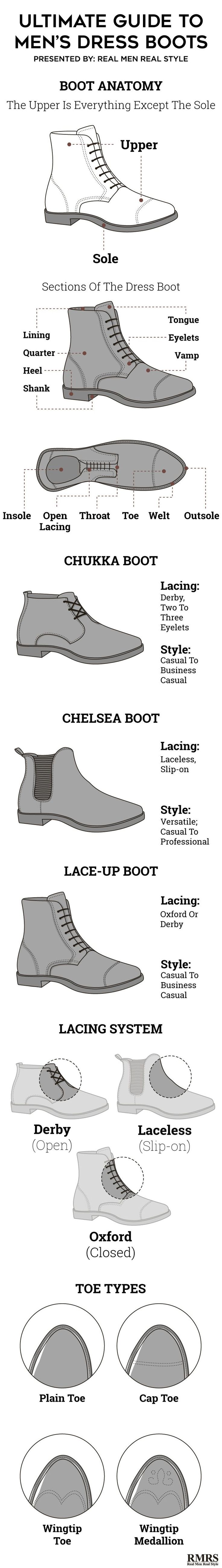 Ultimate Guide To Dress Boots For Men Infographic