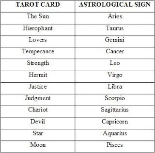 Tarot and Astrology (I love that my favorite tarot card, The Star, coincides with my sign, Aquarius! <3)