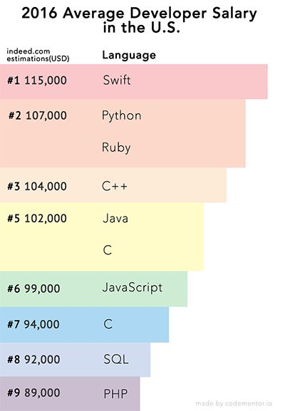 What are the prospects of programming languages in 2016, and what should you learn? Article updated to reflect 2016 data!
