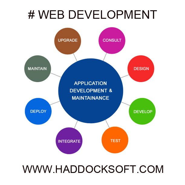 Effective #web #development is a tricky #business; only true #professionals can have it done splendid. Have a look at #posts to know what you've been missing. http://www.haddocksoft.com/web-apps-development