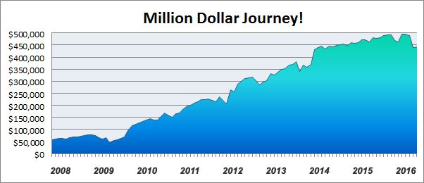million dollar net worth journey