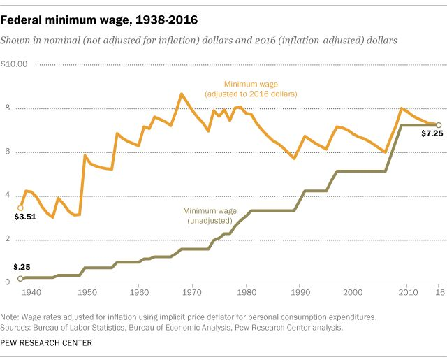 67 best images about Social Class: The Minimum Wage on ...