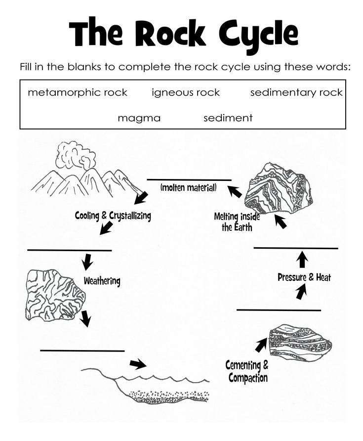 The Rock Cycle Diagram Worksheet Label