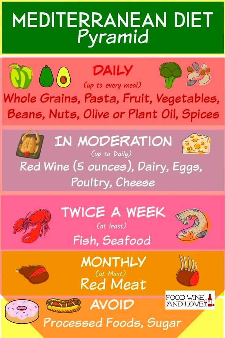 Pin On Best Diet For Health