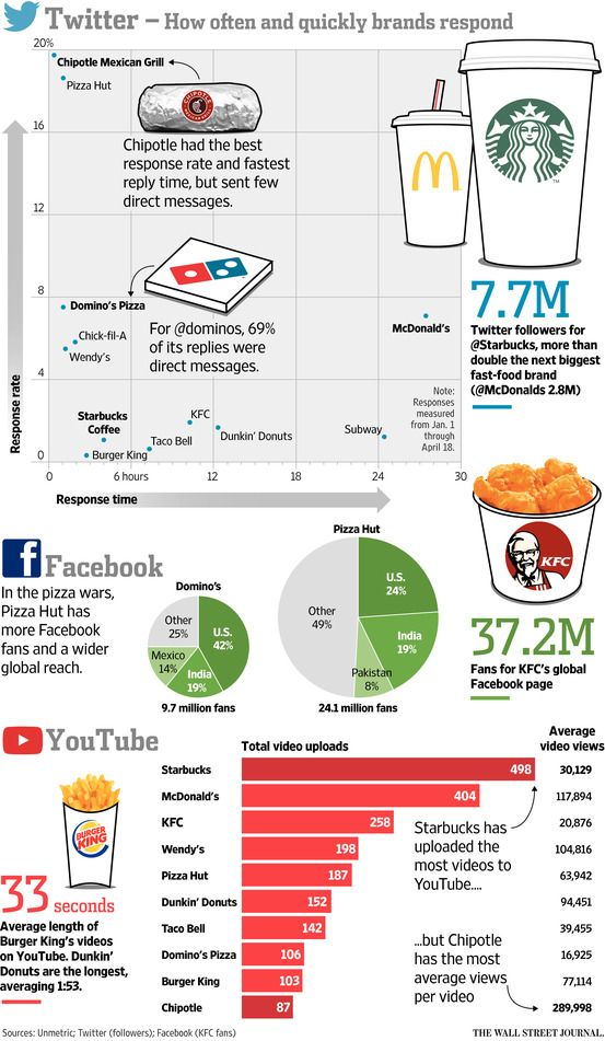Who Is Winning the Fast Food Fight Online? - Corporate Intelligence - #socialmediamarketing #socialmediainsights via The Wall Street Journal [featuring Unmetric data]