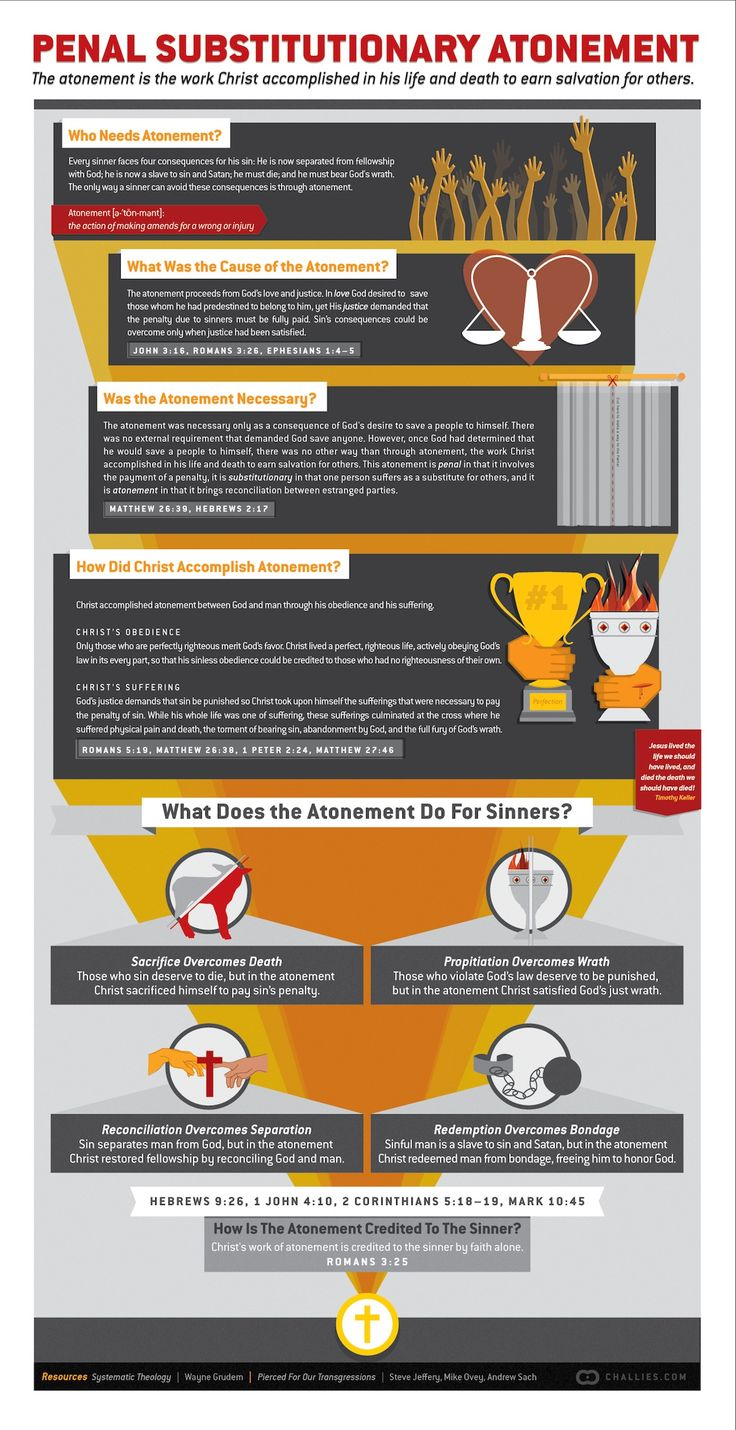 This infographic looks at what the Bible says about Christ's work of atonement.