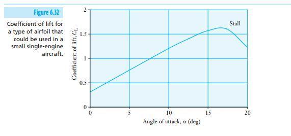 Lift Force - Aerodynamics Fundamentals