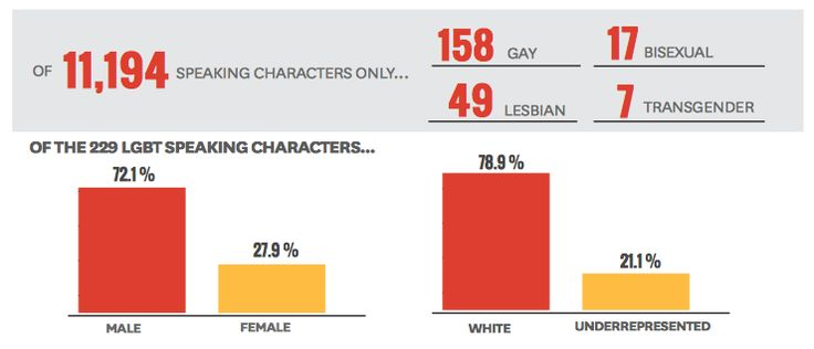 A study by USC's film school examined 414 top grossing films in 2015, and found that just 2% of speaking characters were coded LGB. This falls below the 3.5% of the U.S. population that identifies as Lesbian, Gay, or Bisexual.