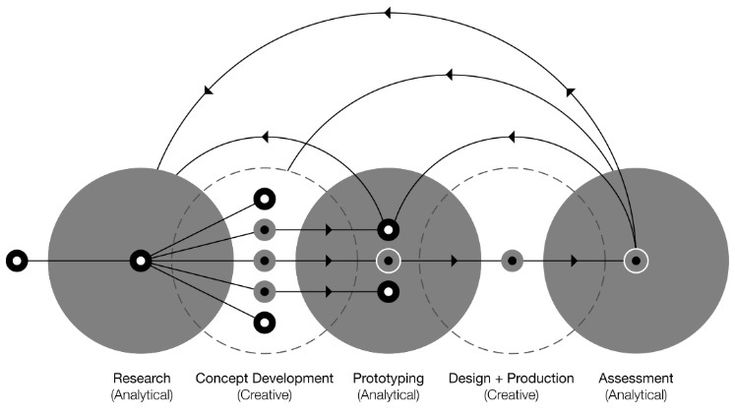 Design process model from A Designer's Research manual