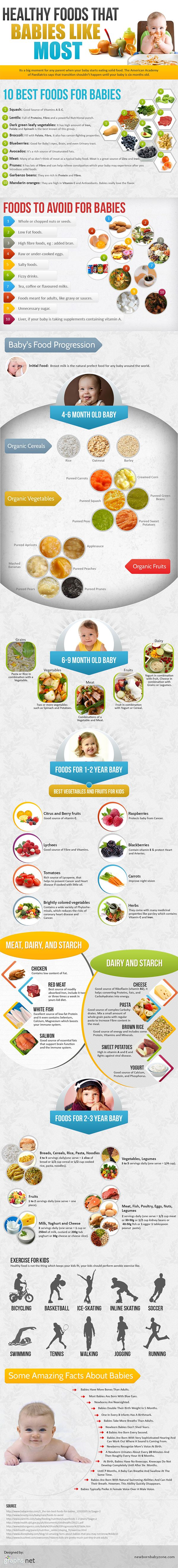 Healthy Foods and eating timeline for babies