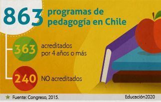 Un número importante de programas de pedagogía no está acreditado en Chile.