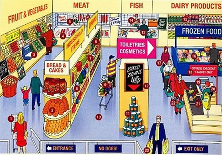 Learning about supermarket for in side a supermarket. See full lesson for the vocabulary.
