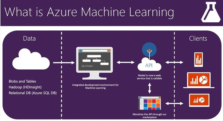 Free data sets for Azure Machine Learning – Microsoft Faculty Connection