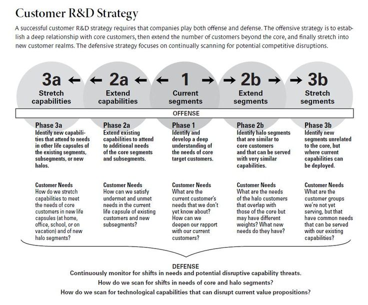 16 best Organizations | Model of the Future images on Pinterest ...